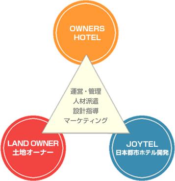 運営委託|ジョイテルグループホテルズ